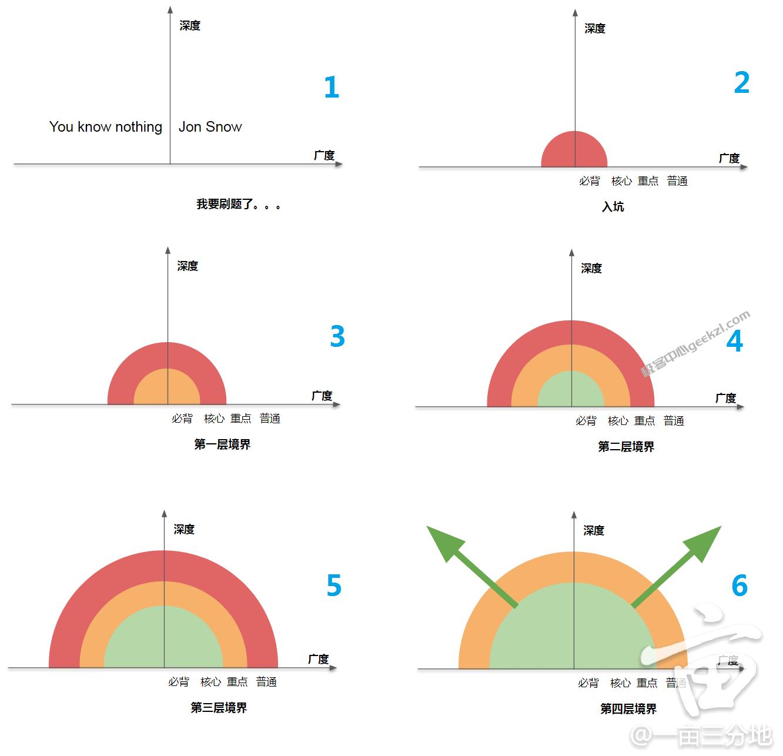 胖头龙的咸鱼刷题笔记 算法篇4-极客学长